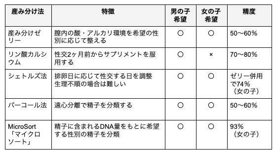 産み分け法分類